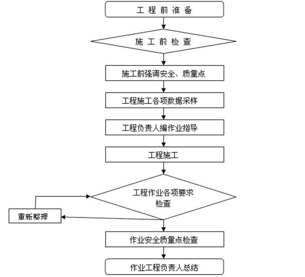 温湿度传感器流程图
