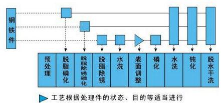 产品使用步骤图