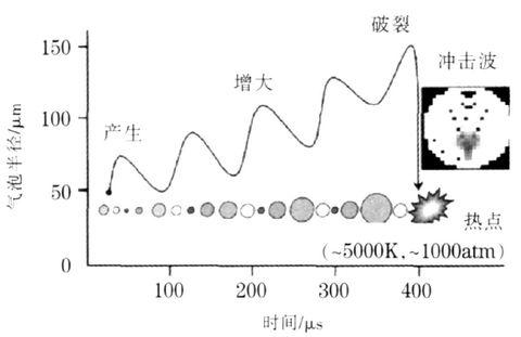 超声波空化效应示意图