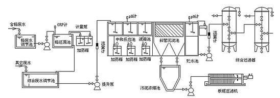 电镀废液处理工艺流程图
